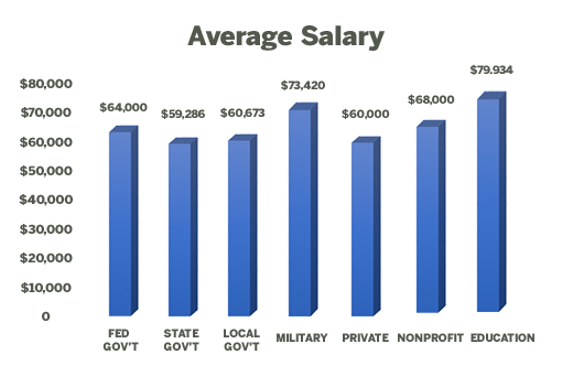 LBJ 2018 graduates' average salaries