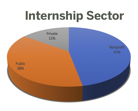 LBJ 2018-19 internships by sector