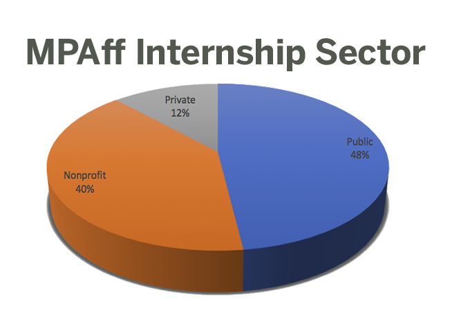 LBJ 2018 MPAff internships by sector