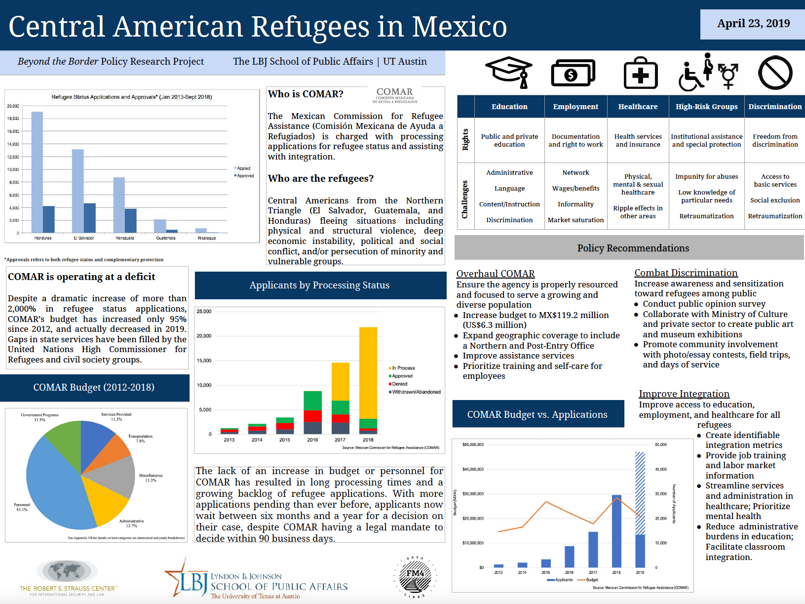 Innovation Bound 2019 research poster: Obstacles to Refugee Integration in Mexico
