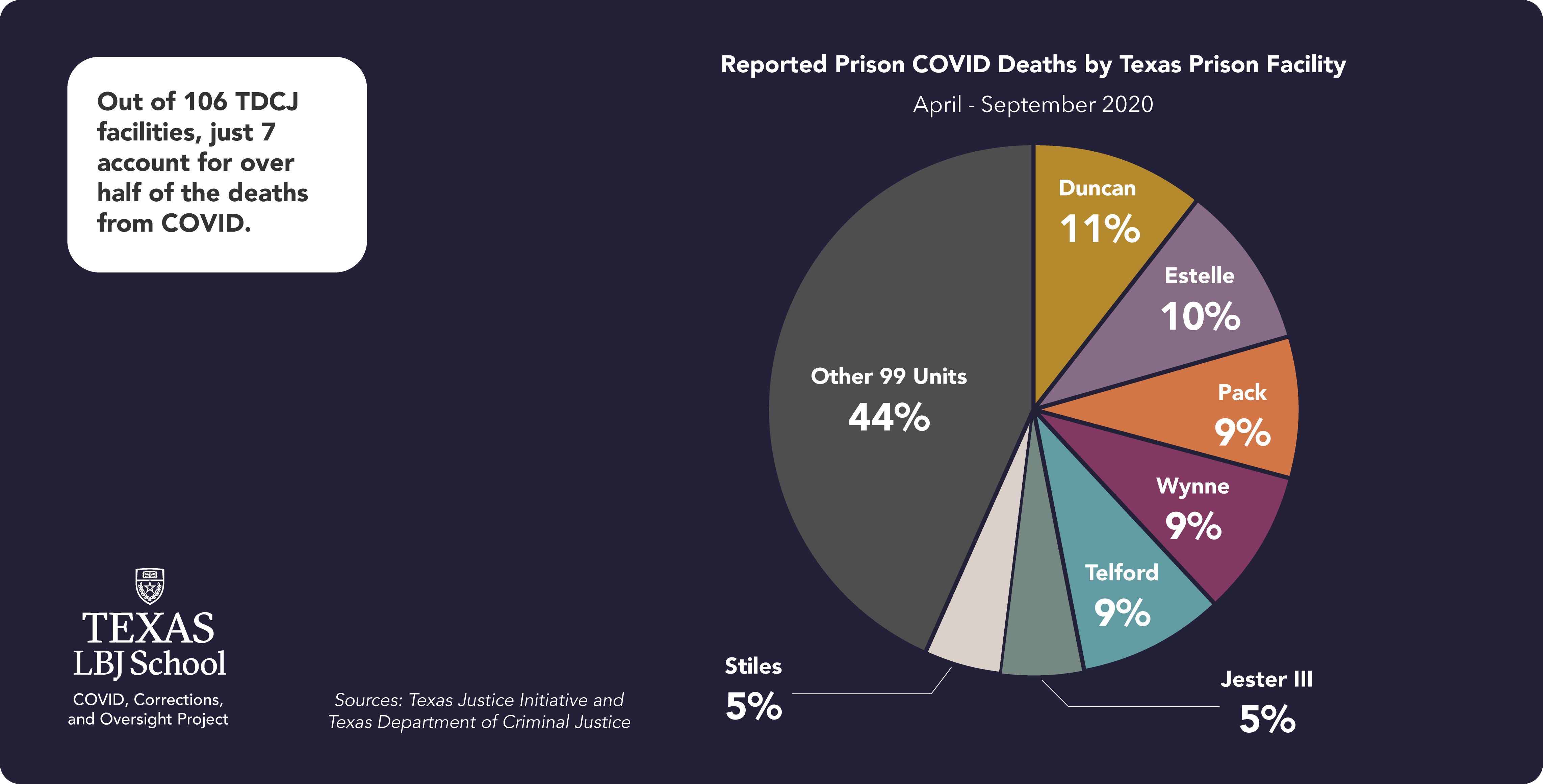 Deitch report: Reported prison COVID deaths by Texas prison facility