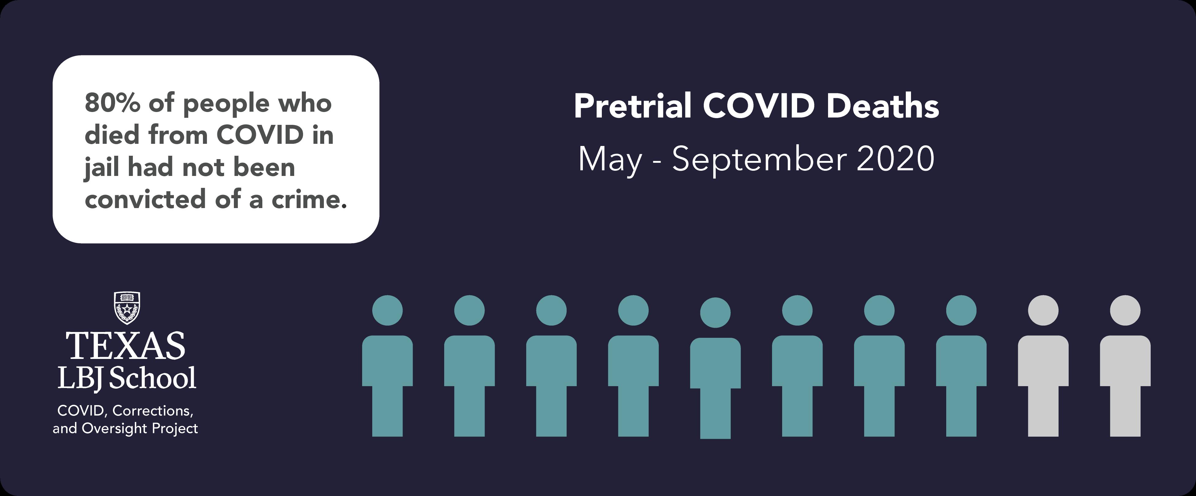 Deitch report: Pretrial COVID deaths