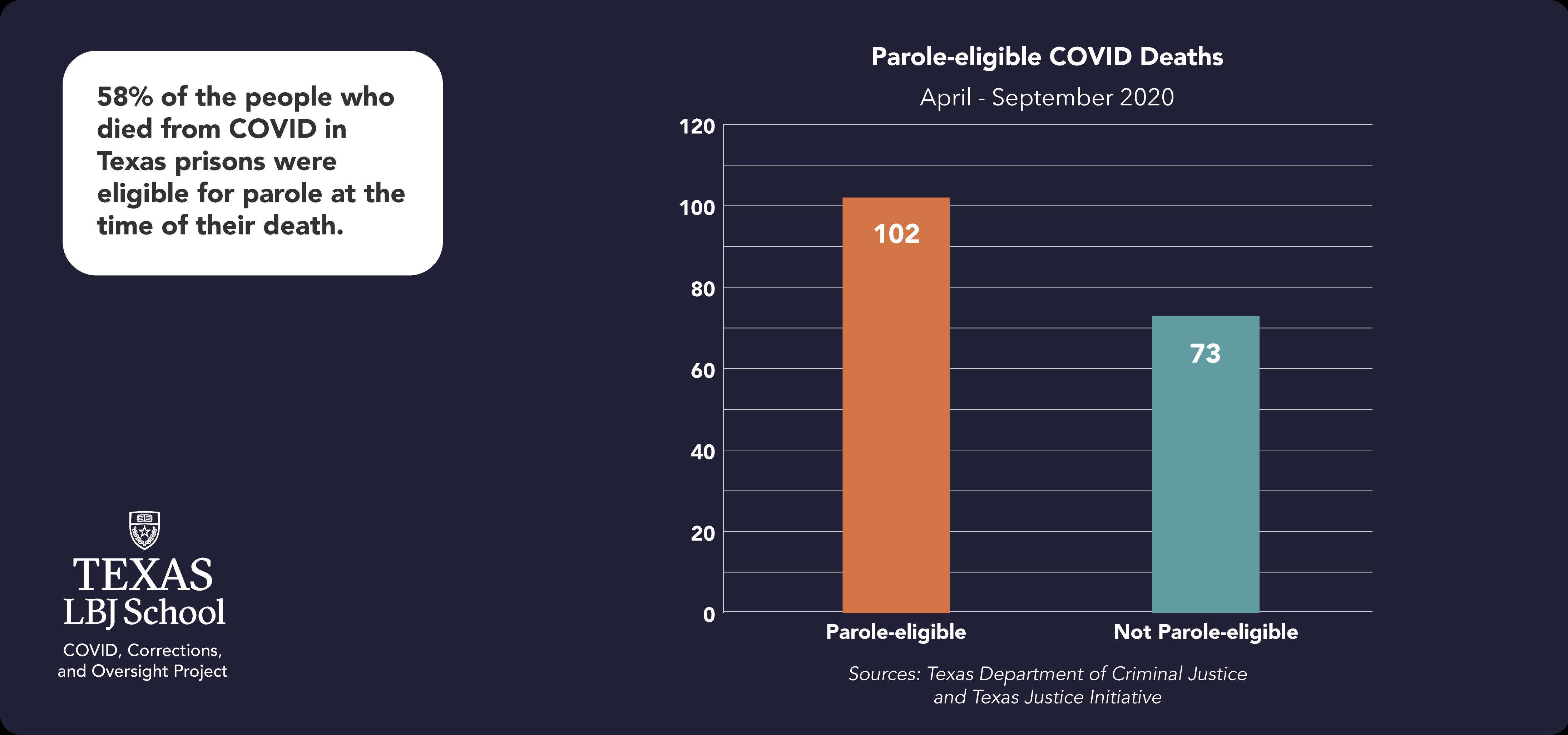 Deitch report: Parole-eligible COVID deaths