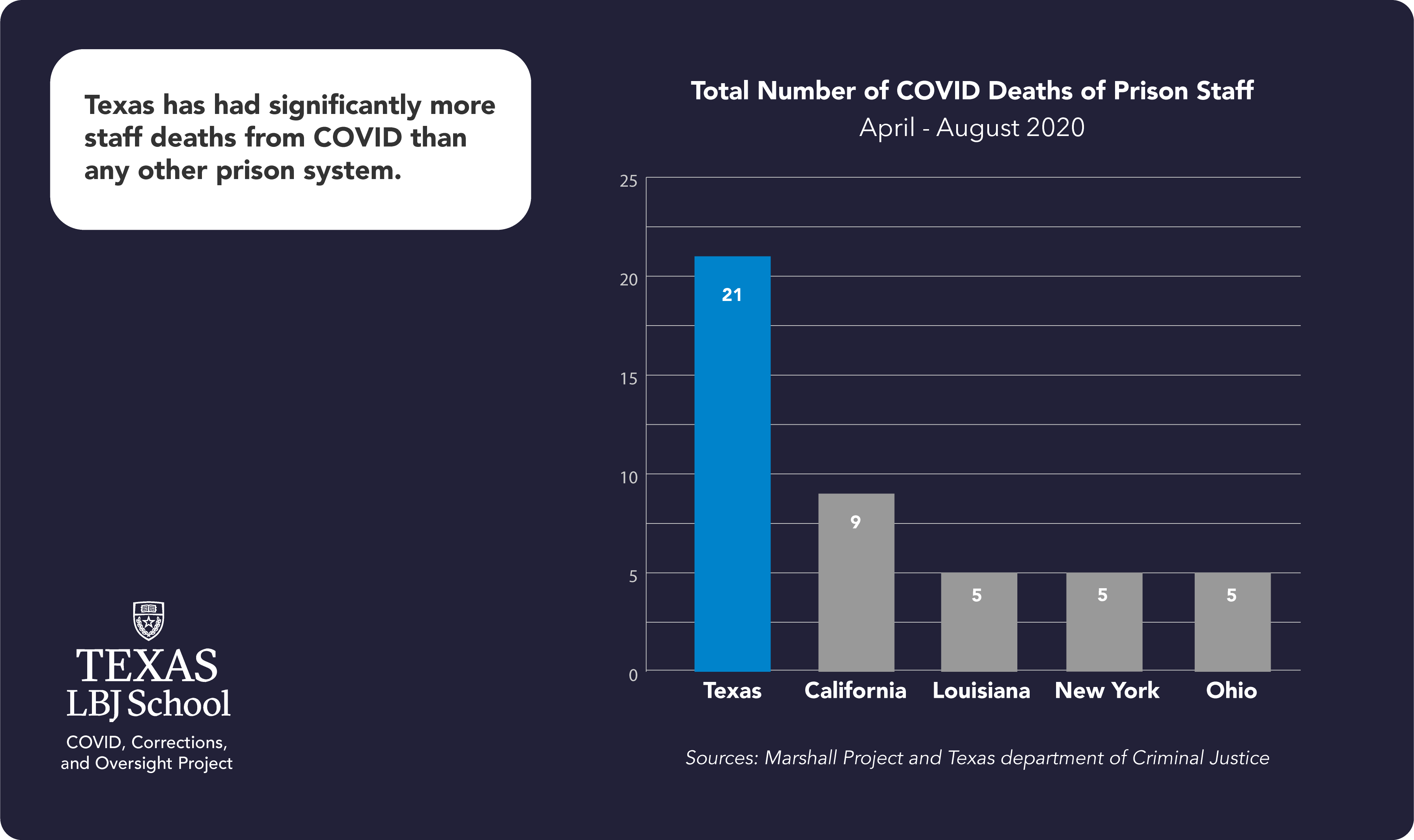 Deitch report: Total number of COVID deaths of prison staff