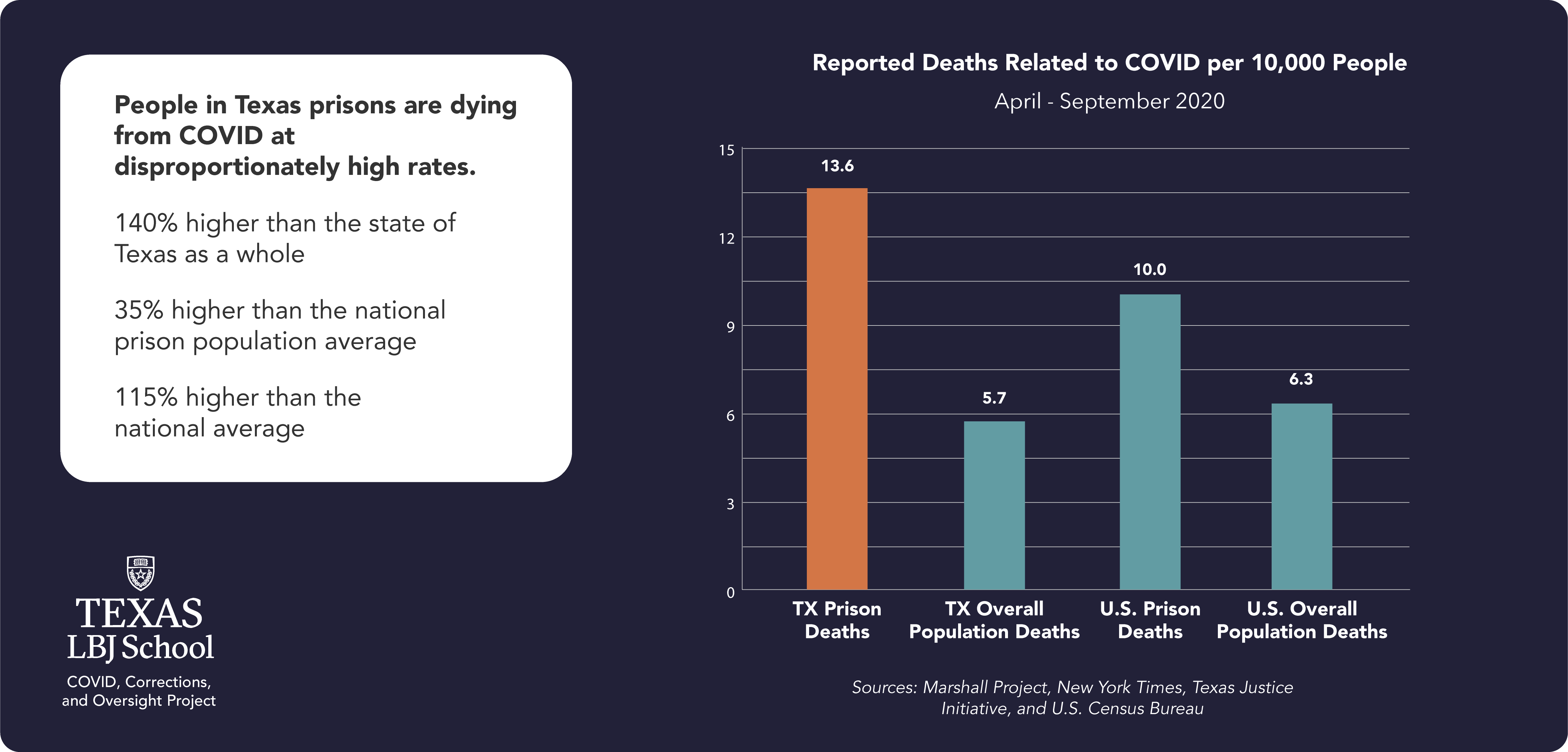 Deitch report: Reported deaths related to COVID per 10,000 people