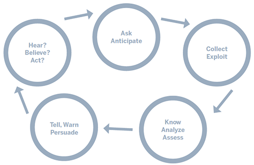 Fig. 2: Intelligence Performance Cycle