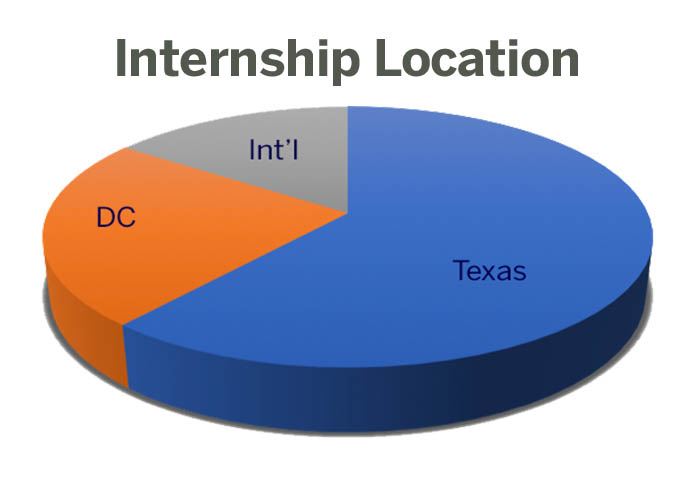 LBJ 2018-19 internships by location