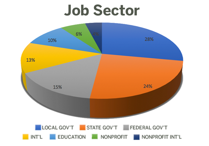 LBJ 2018 graduates' jobs by sector