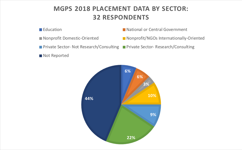 MGPS 2018 placement data by sector