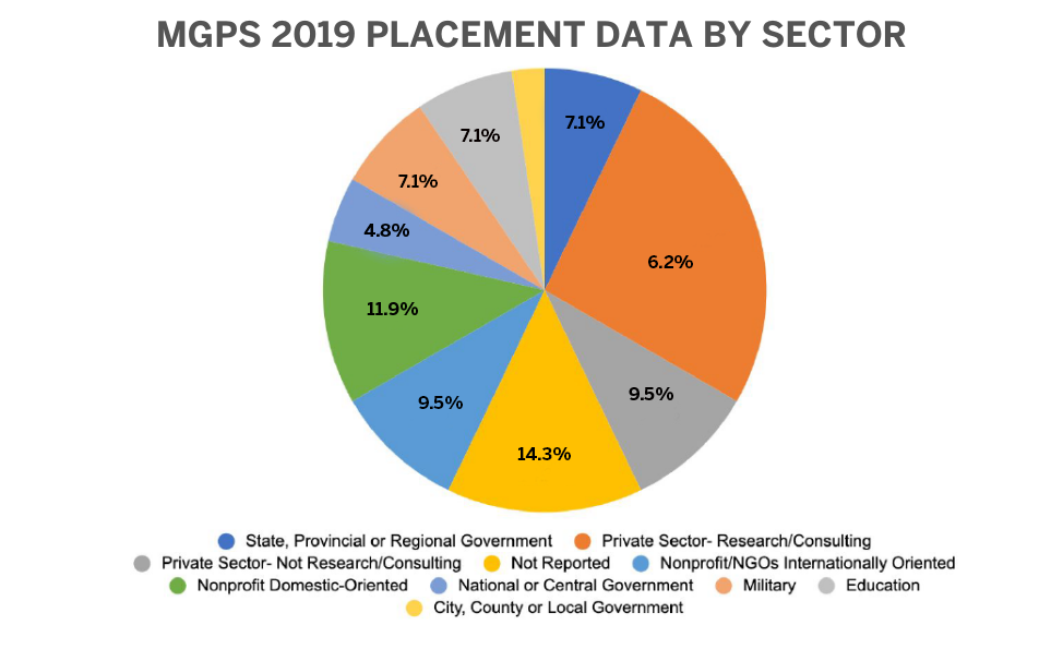 MGPS 2019 Placement Data by Sector