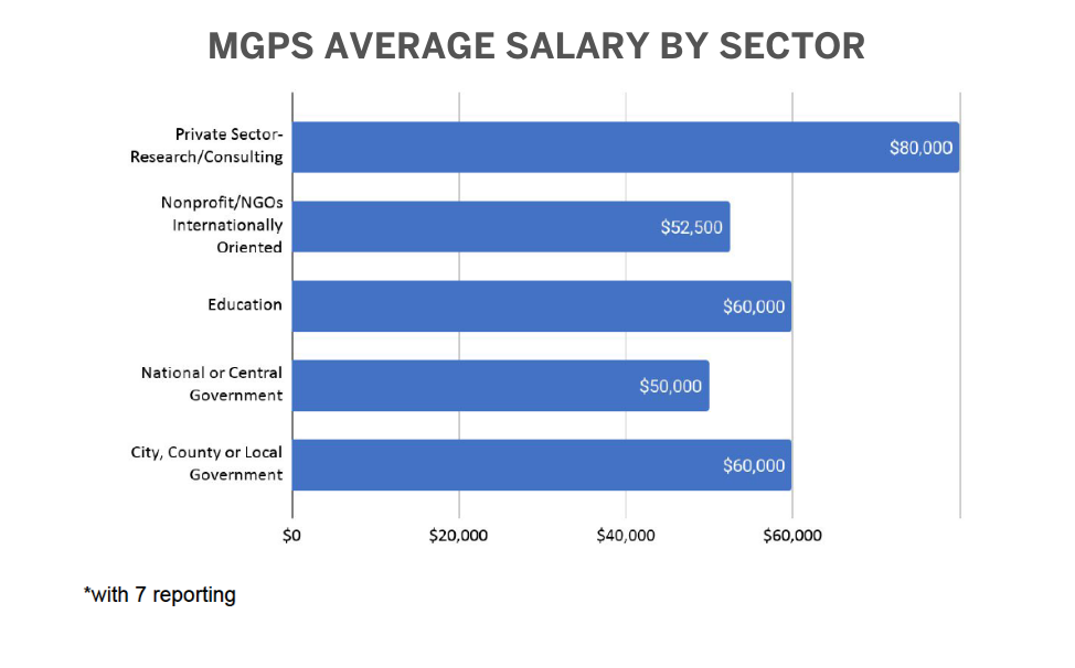 MGPS 2019 Placement Data: Average Salary by Sector