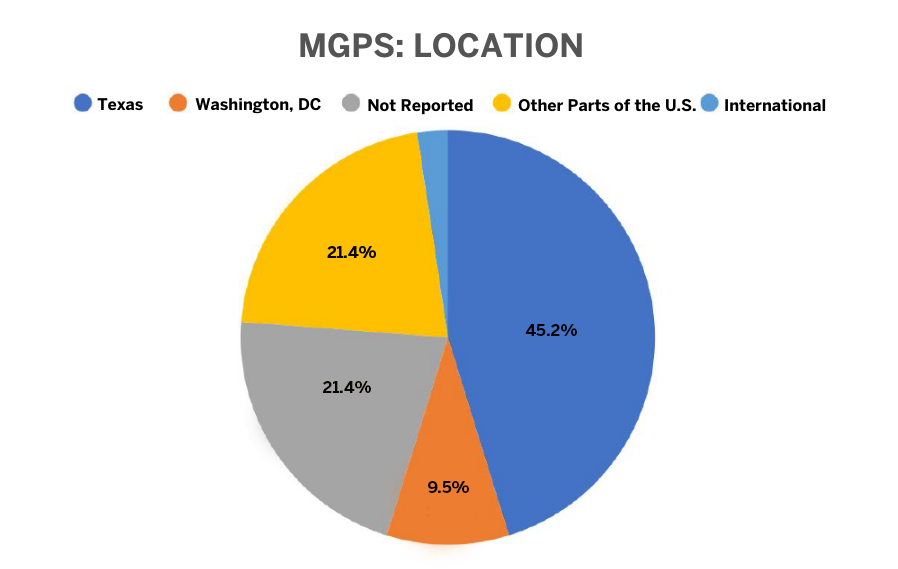 MGPS 2019 Placement Data by Location