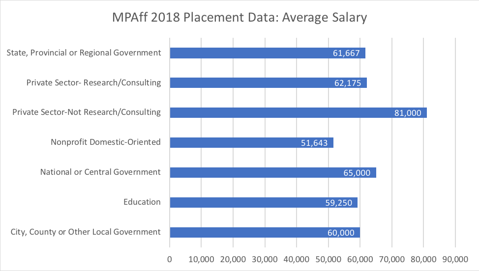 MPAff 2018 placement data average salary
