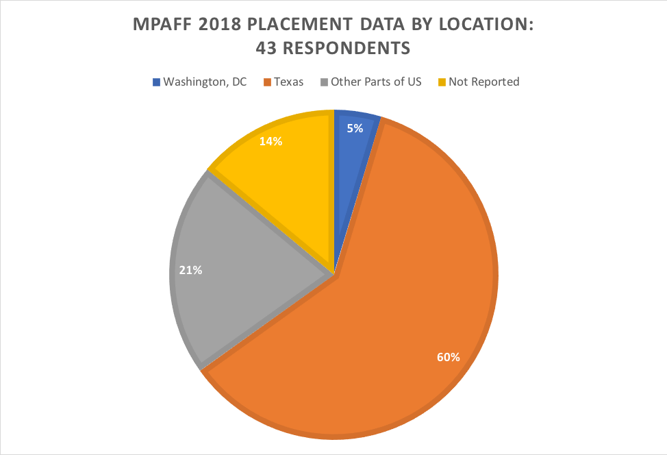 MPAff 2018 placement data by location