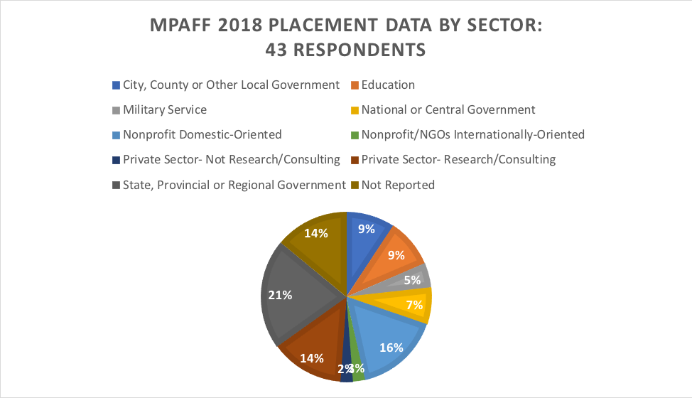 MPAff 2018 placement data by sector