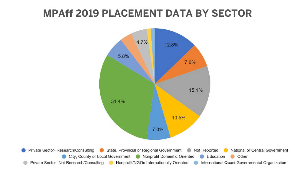 MPAff 2019 Placement Data by Sector