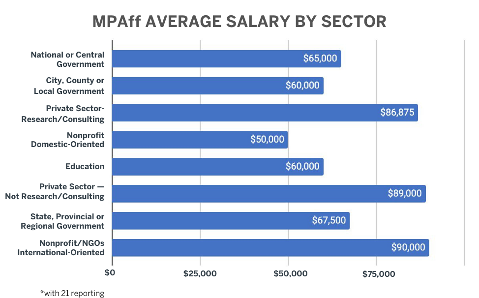MPAff 2019 Placement Data: Average Salary by Sector