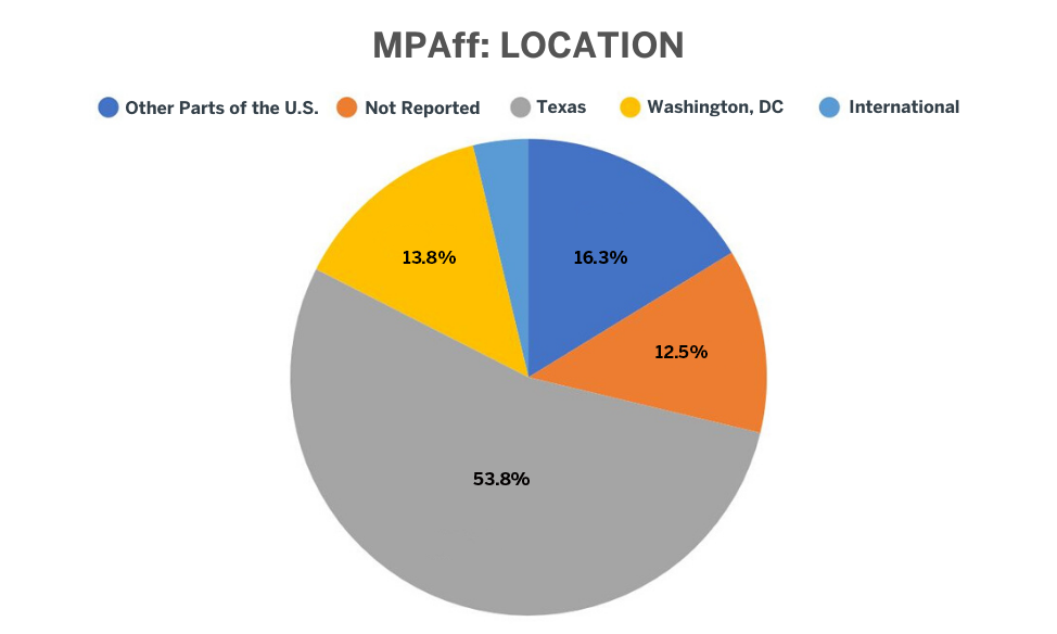 MPAff 2019 Placement Data by Location