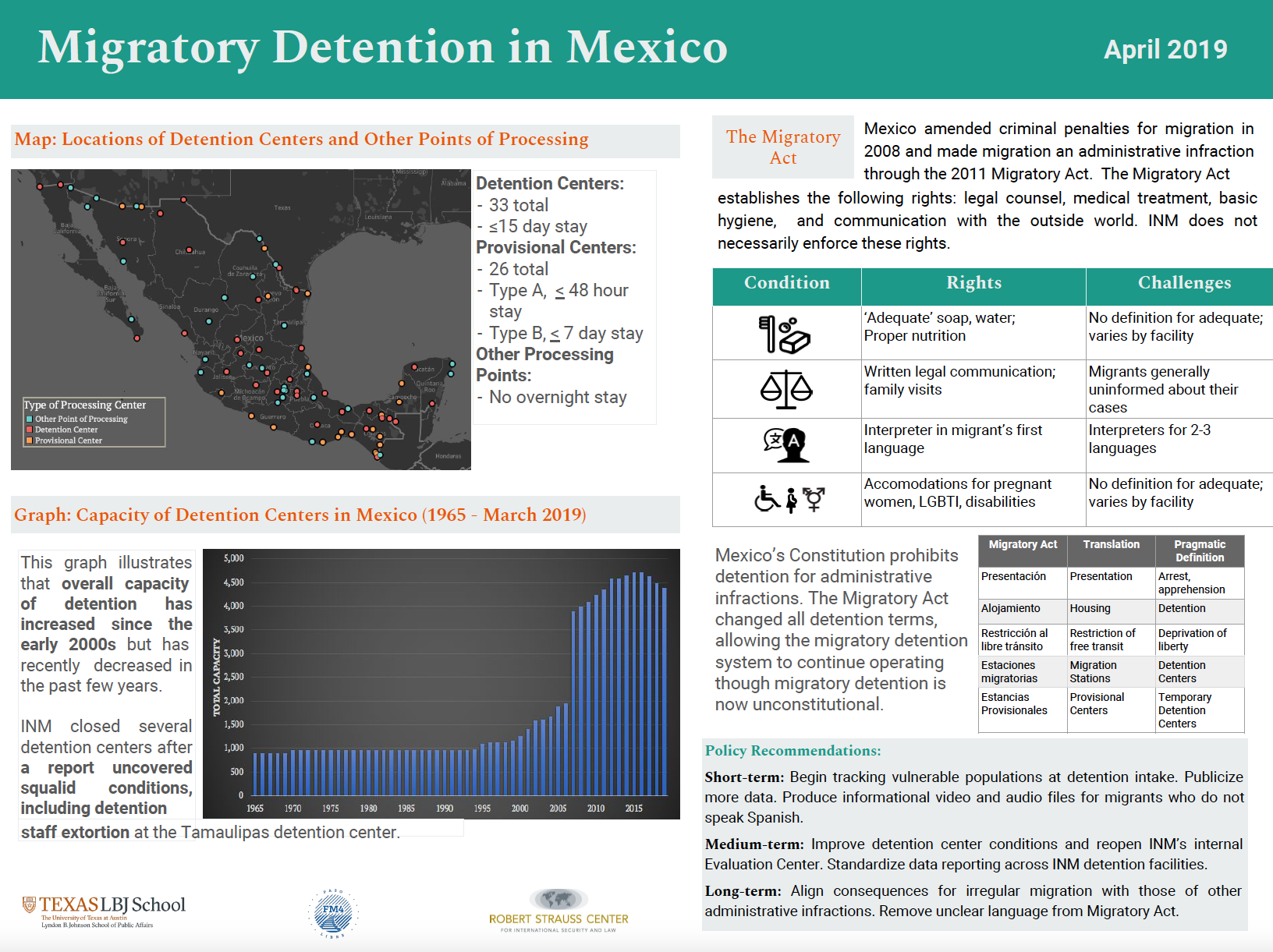 Innovation Bound 2019 research poster: Migratory Detention in Mexico