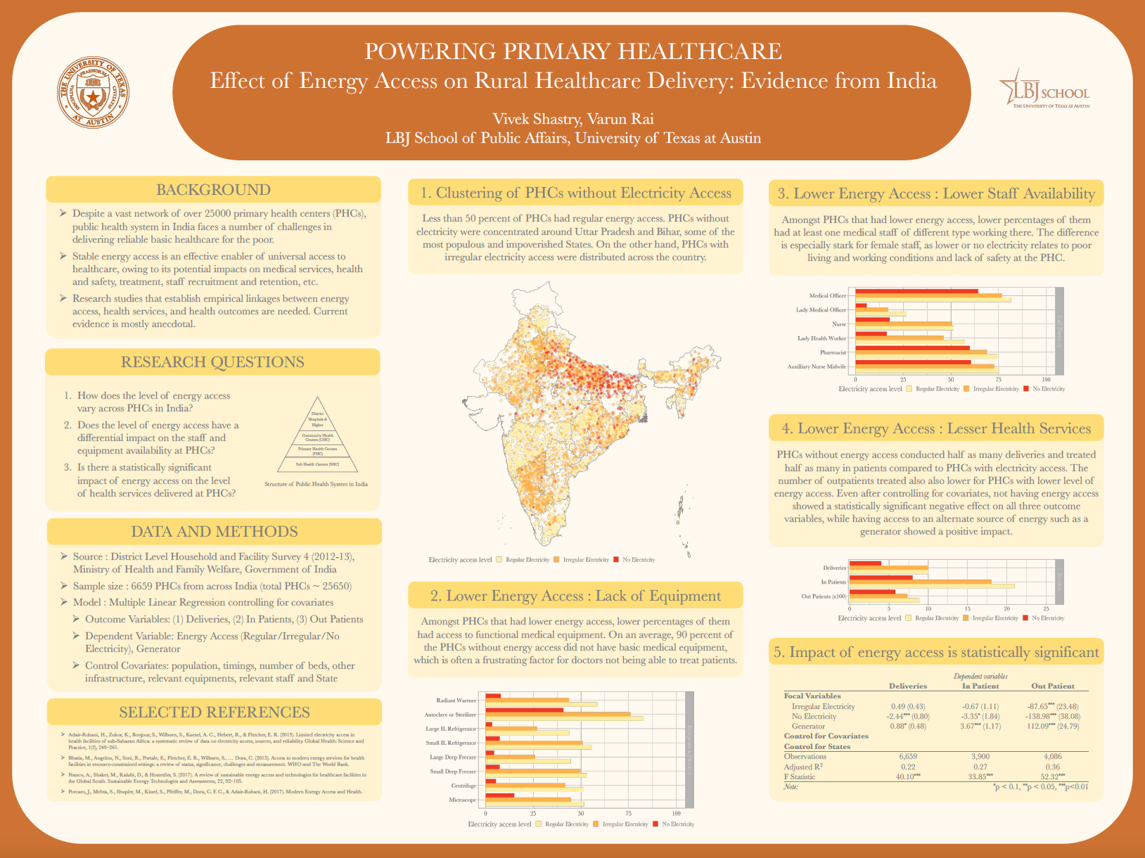 Innovation Bound 2019 research poster: Effect of Energy Access on Rural Healthcare Delivery: Evidence from India