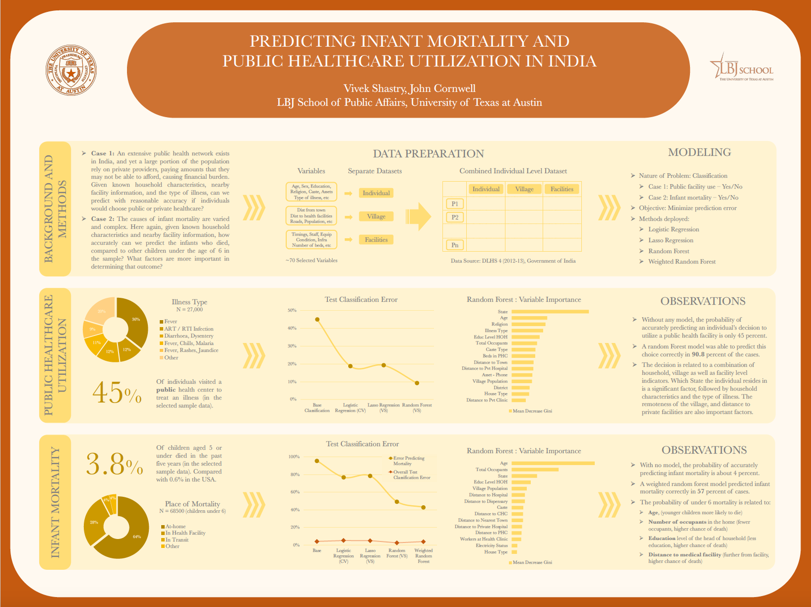 Innovation Bound 2019 research poster: Predicting Infant Mortality and Public Healthcare Utilization in India