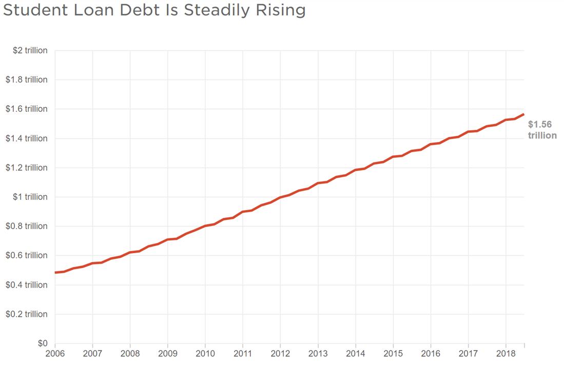 Student loan debt graphic by Koko Nakajima/NPR