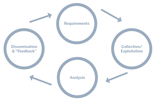 Fig. 1: Traditional Intelligence Cycle