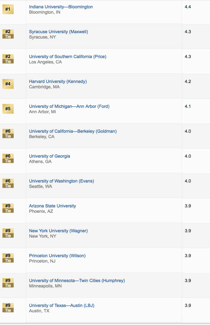 The listing of the top 9 best public affairs schools as determined by the 2018 U S News and World Report rankings