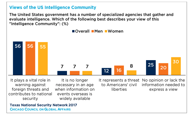 Chart depicting views of US Intelligence Community; Perceptions from both men and women; Chicago Council on Global Affairs; Texas National Security Network