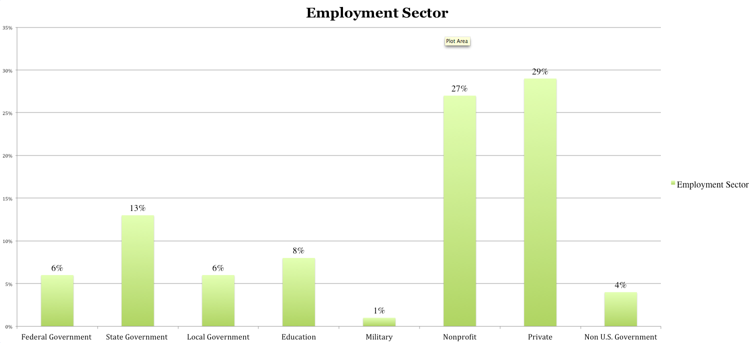 2012 employment by sector