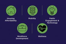 Smart cities are about housing affordability, mobility, public engagement and technology, workforce development and wellness.